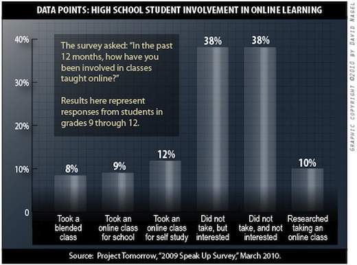 Snapshot: Students Want Online Learning -- THE Journal