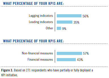 operational kpis and performance management