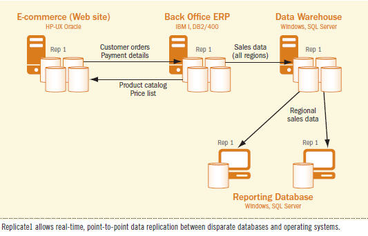 LESSON - Advantages of a Software-Based Data Sharing