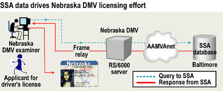 SSA data drives Nebraska DMV licensing effort