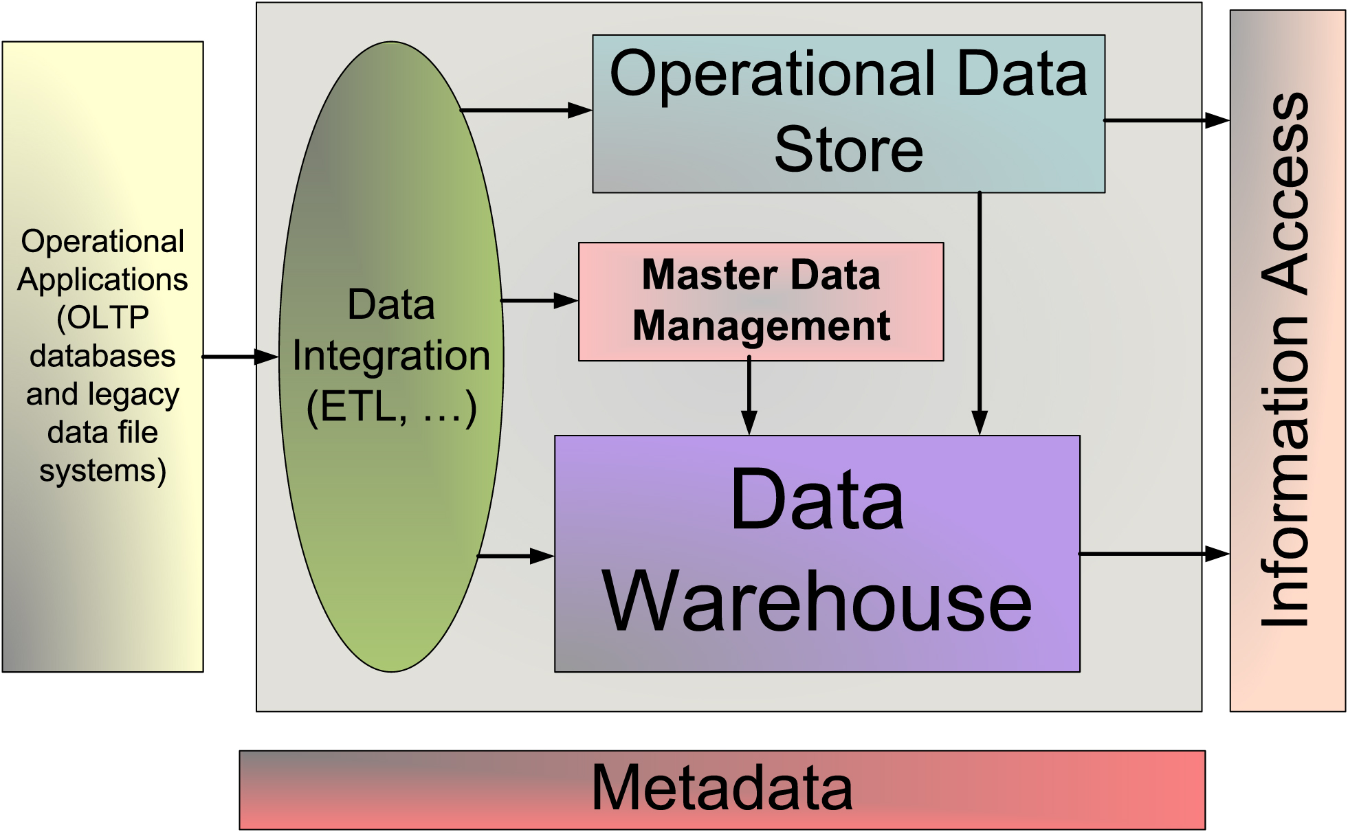 Information Management The Value Of An Enterprise Data Model Part. Click To Enlarge. Wiring. Relational Data Warehouse Architecture Diagram At Scoala.co
