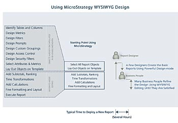 BI - Using MicroStrategy