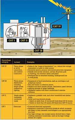 safety considerations for live electrical measurementsUnderstanding Overvoltage Categories For Your Safety #19