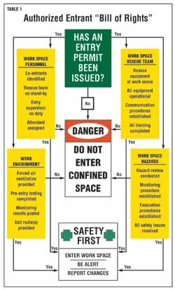 Confined Space Entry, Part 3 -- Occupational Health & Safety