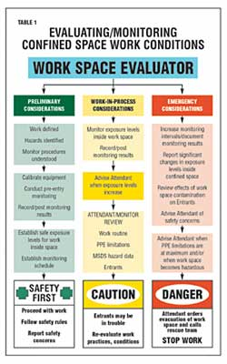 Confined Space Entry, Part 4 -- Occupational Health & Safety