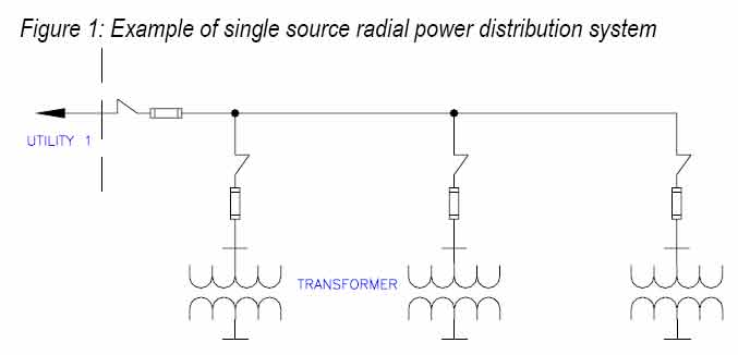 electrical distribution feeder analysis In the normal operation of a power system, gen- the relay on a distribution feeder must be sensitive enough to operate under the condition of minimum generation distribution system feeder overcurrent protection figuration.